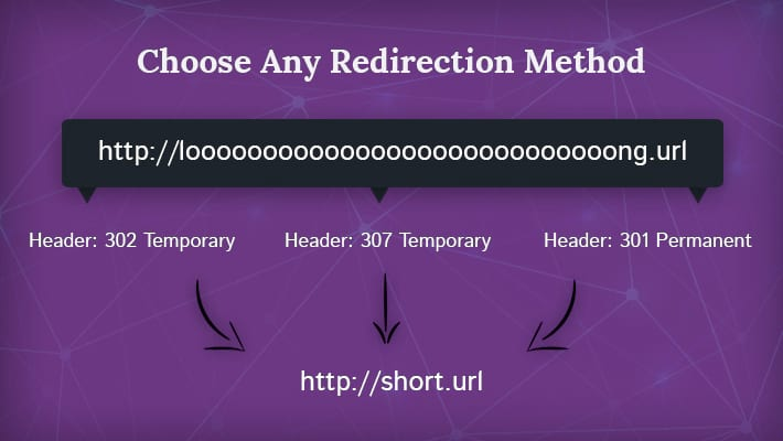 URL-Shortener-Pro-Redirection-Method