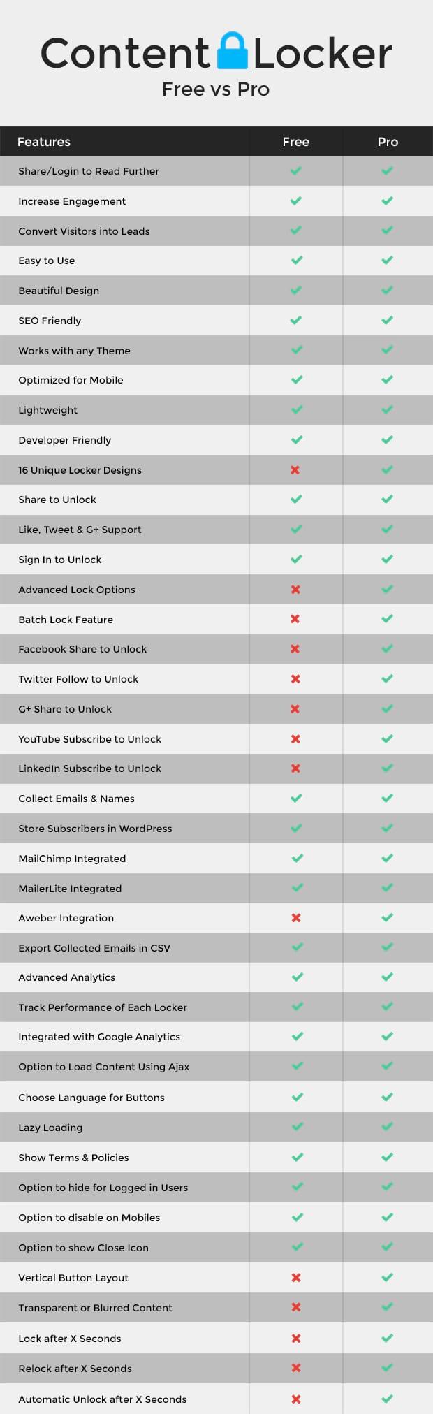 Content Locker Free vs Pro