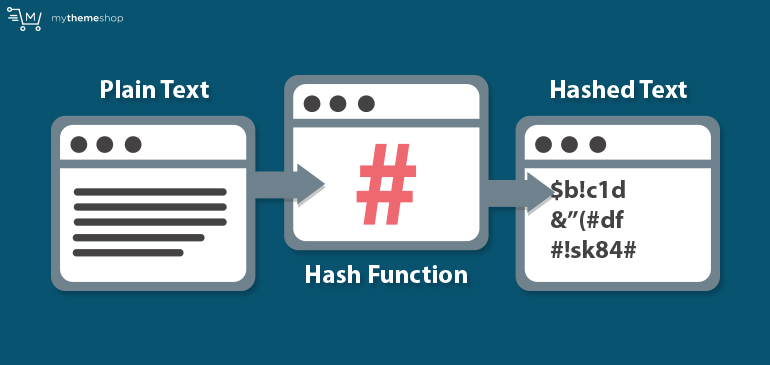 Cryptographic-Hash-Functions