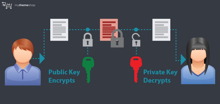 Public-and-Private-Keys
